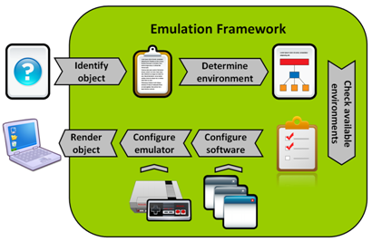 Emulation Framework workflow